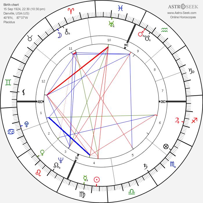 Bobby Short - Astrology Natal Birth Chart