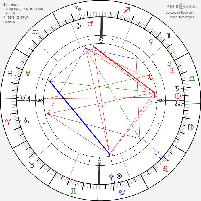 Bobby Stone - Astrology Natal Birth Chart