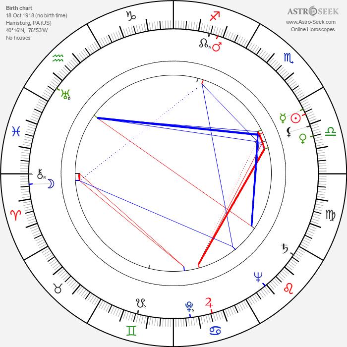 Bobby Troup - Astrology Natal Birth Chart