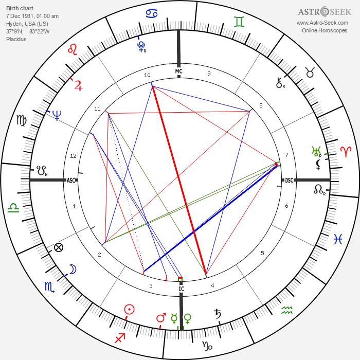 Bobby Van Osborne - Astrology Natal Birth Chart