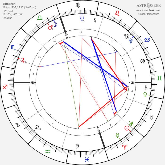 Bobby Vinton - Astrology Natal Birth Chart