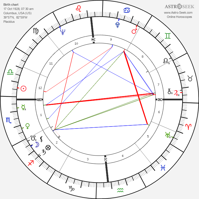 Bobby Walston - Astrology Natal Birth Chart