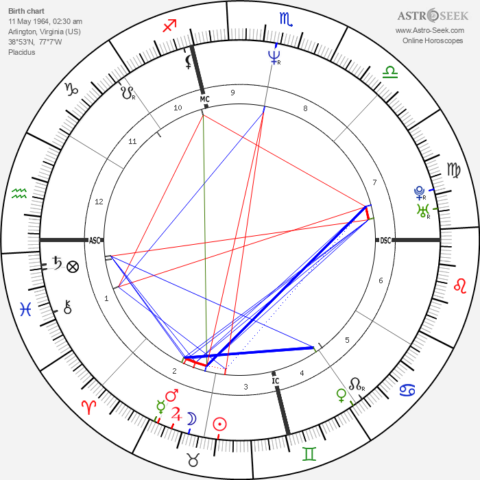 Bobby Witt - Astrology Natal Birth Chart