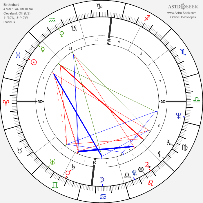 Bobby Womack - Astrology Natal Birth Chart
