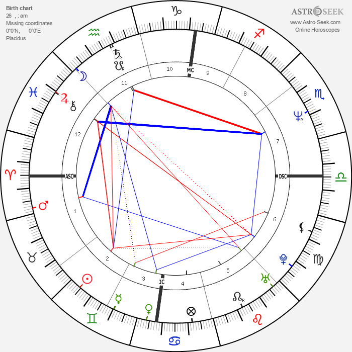 Bobcat Goldthwait - Astrology Natal Birth Chart