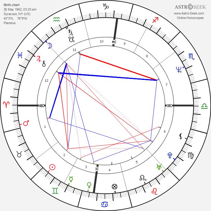 Bobcat Goldthwait - Astrology Natal Birth Chart