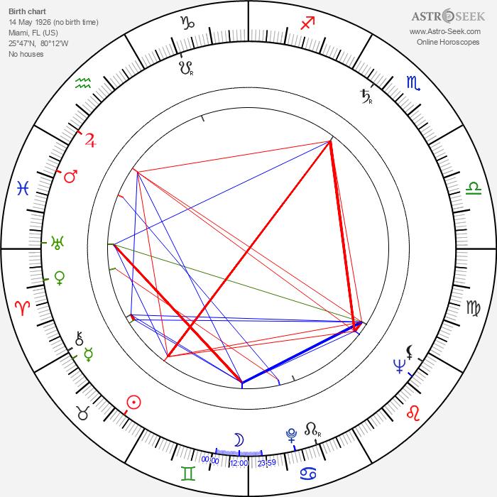 Bobo Lewis - Astrology Natal Birth Chart