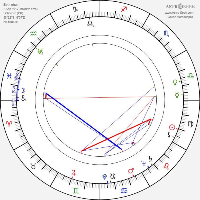 Bodil Kjer - Astrology Natal Birth Chart