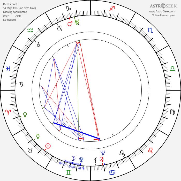 Bodil Lindorff - Astrology Natal Birth Chart