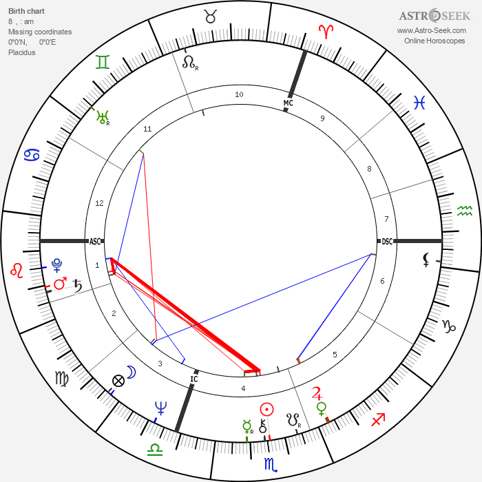 Bodo Zinser - Astrology Natal Birth Chart