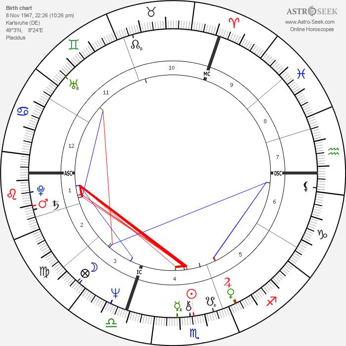 Bodo Zinser - Astrology Natal Birth Chart