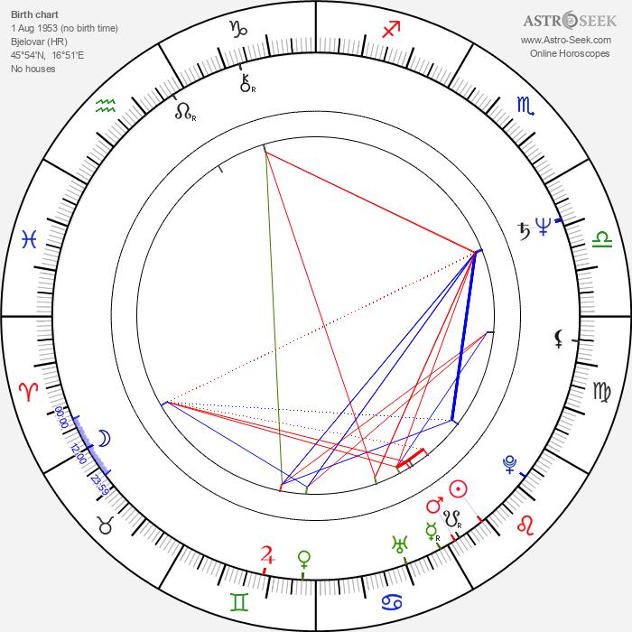 Bogdan Diklić - Astrology Natal Birth Chart
