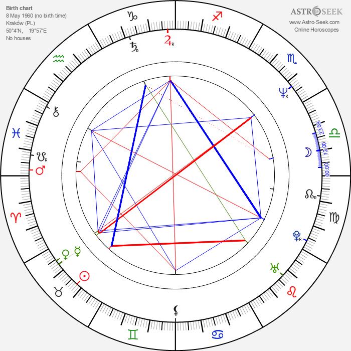 Bogdan Klich - Astrology Natal Birth Chart