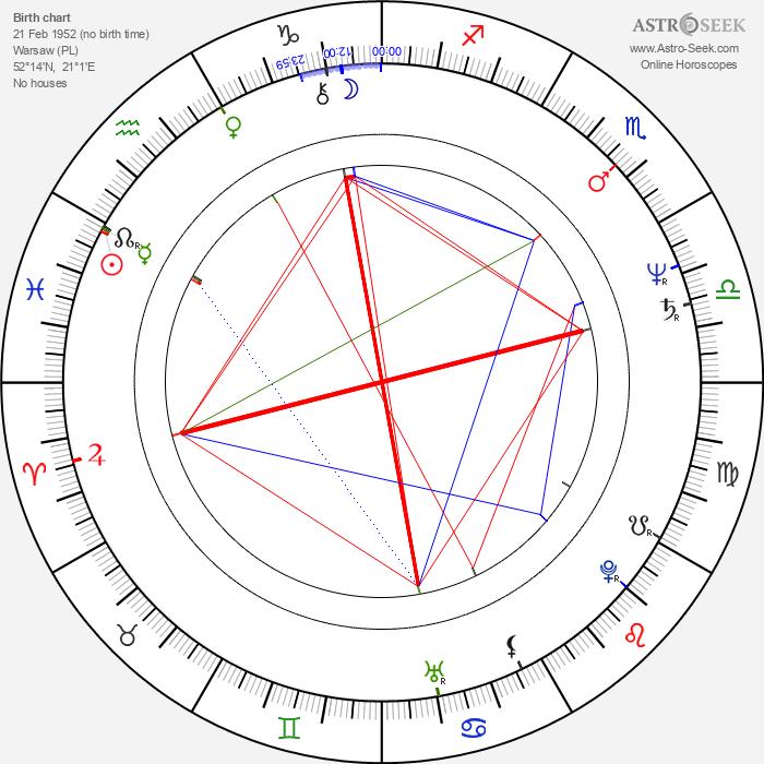 Bogdan Koca - Astrology Natal Birth Chart