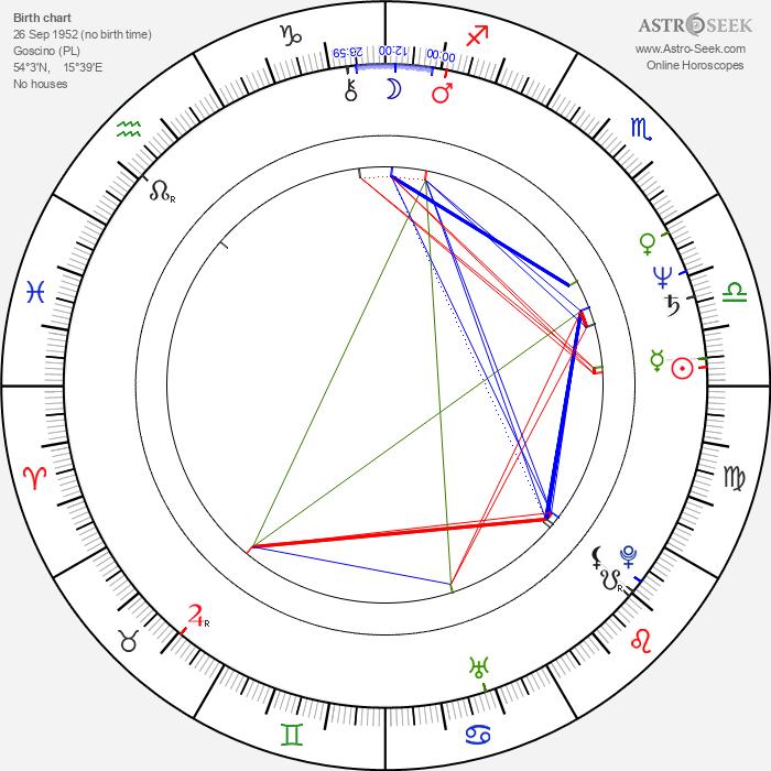 Bogdan Slominski - Astrology Natal Birth Chart