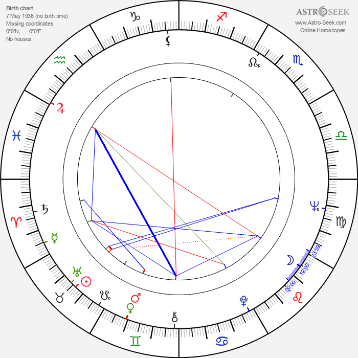 Bogumil Antczak - Astrology Natal Birth Chart