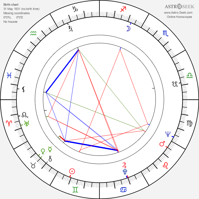 Bogumil Kobiela - Astrology Natal Birth Chart