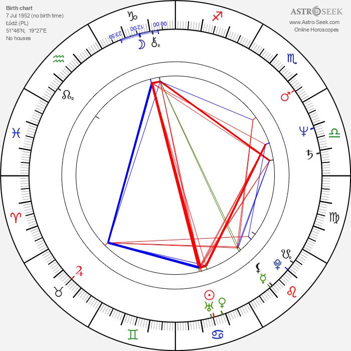 Boguslaw Semotiuk - Astrology Natal Birth Chart