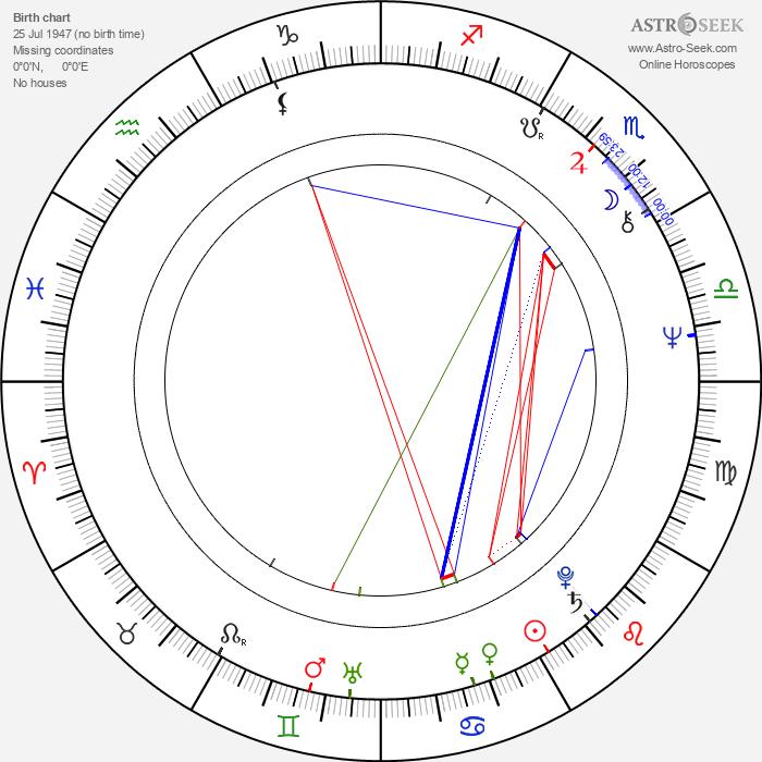 Boguslaw Sobczuk - Astrology Natal Birth Chart