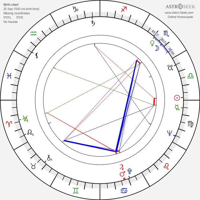 Bogusz Bilewski - Astrology Natal Birth Chart