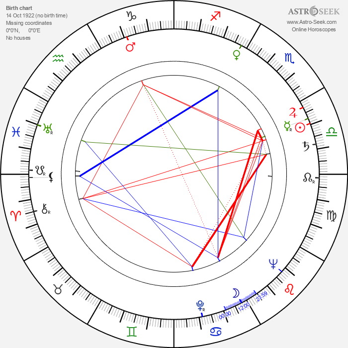 Bohdan Kosinski - Astrology Natal Birth Chart