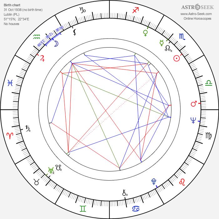 Bohdan Lazuka - Astrology Natal Birth Chart