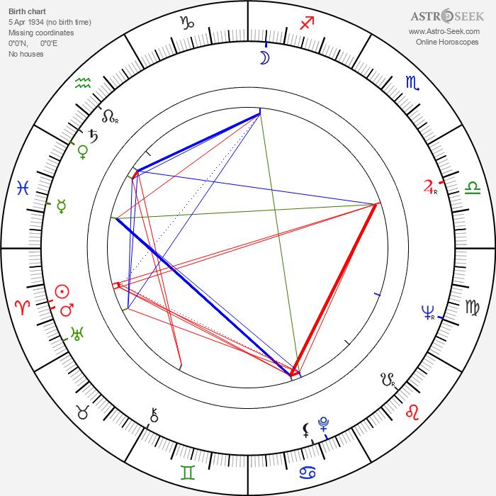 Bohdan Poreba - Astrology Natal Birth Chart