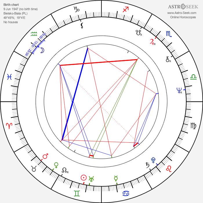 Bohdan Smoleń - Astrology Natal Birth Chart