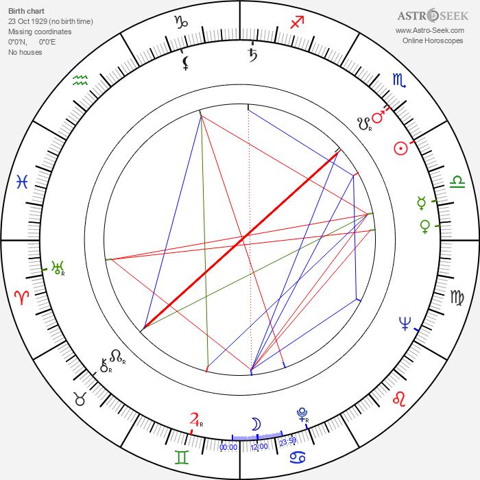 Bohdan Wróblewski - Astrology Natal Birth Chart
