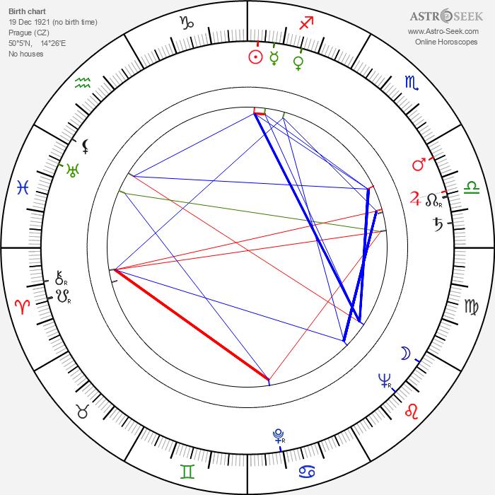 Bohumil Bezouška - Astrology Natal Birth Chart