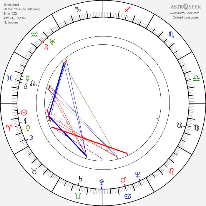 Bohumil Hrabal - Astrology Natal Birth Chart