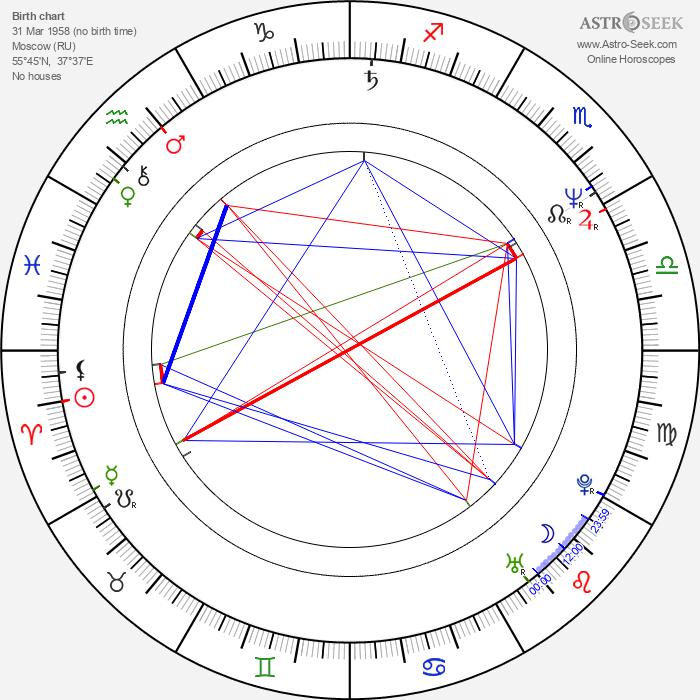 Bohumil Klepl - Astrology Natal Birth Chart