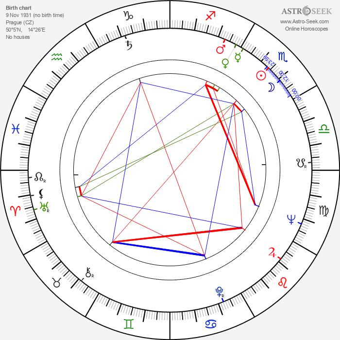 Bohumil Klika - Astrology Natal Birth Chart