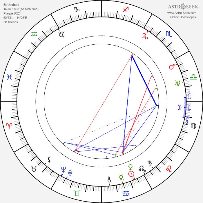 Bohumil Mathesius - Astrology Natal Birth Chart