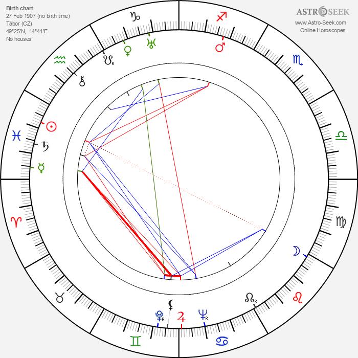 Bohumil Říha - Astrology Natal Birth Chart