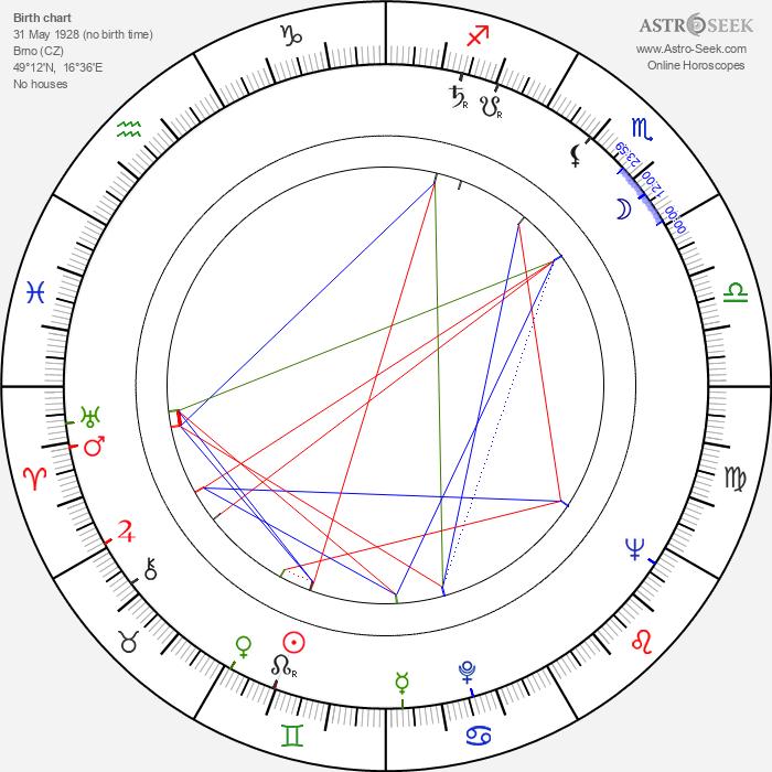 Bohumil Slezáček - Astrology Natal Birth Chart