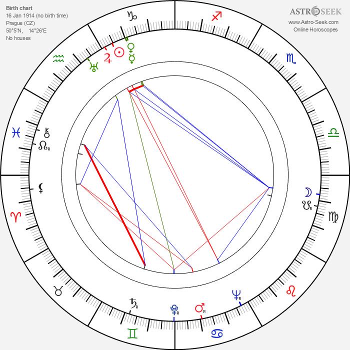 Bohumil Šmída - Astrology Natal Birth Chart