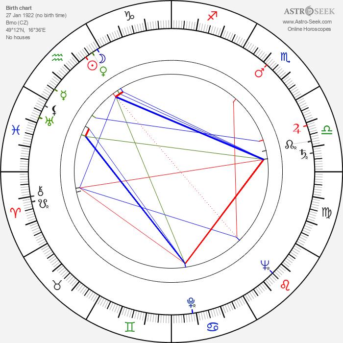 Bohumil Smutný - Astrology Natal Birth Chart