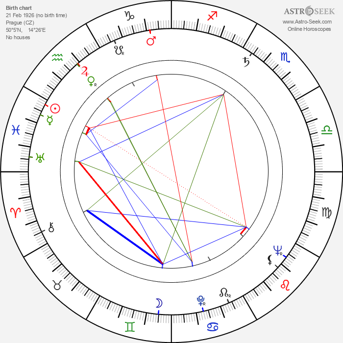 Bohumil Švarc Sr. - Astrology Natal Birth Chart
