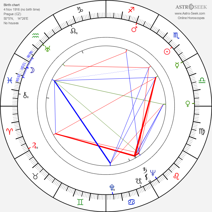 Bohumil Vávra - Astrology Natal Birth Chart