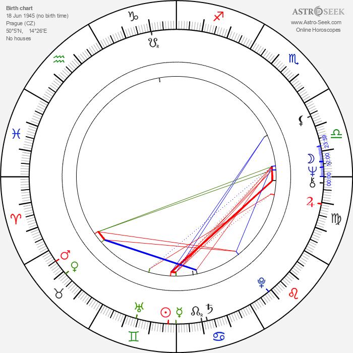 Bohumil Veselý - Astrology Natal Birth Chart