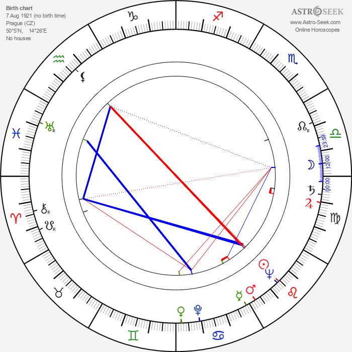 Bohumila Grögerová - Astrology Natal Birth Chart
