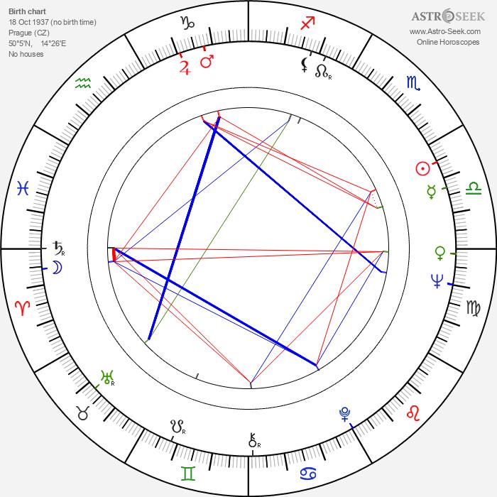 Bohumila Zelenková - Astrology Natal Birth Chart