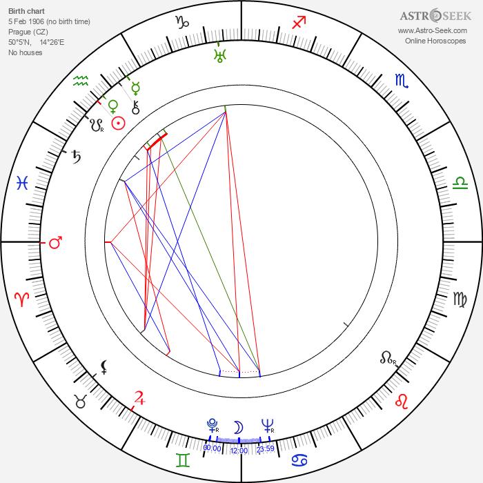 Bohuš Záhorský - Astrology Natal Birth Chart