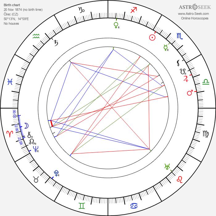 Bohuš Zakopal - Astrology Natal Birth Chart