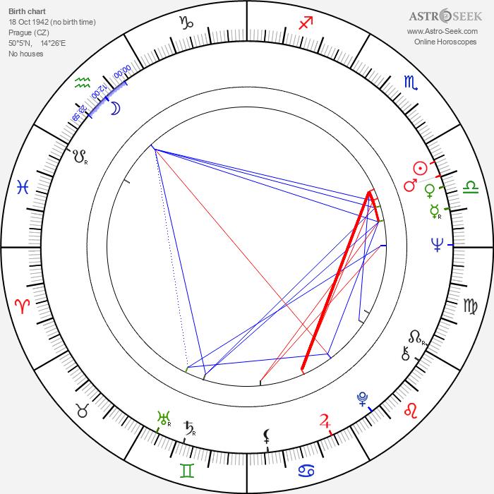 Bohuslav Blažek - Astrology Natal Birth Chart