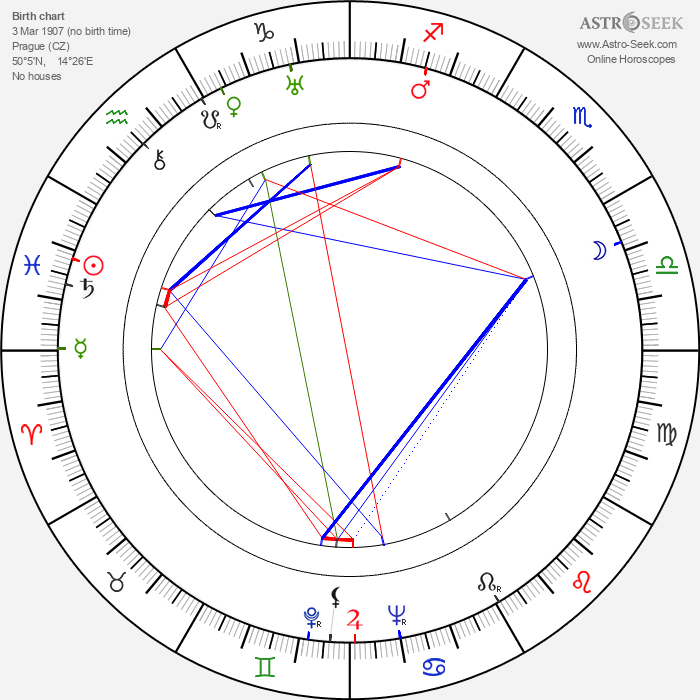 Bohuslav Čepelák - Astrology Natal Birth Chart