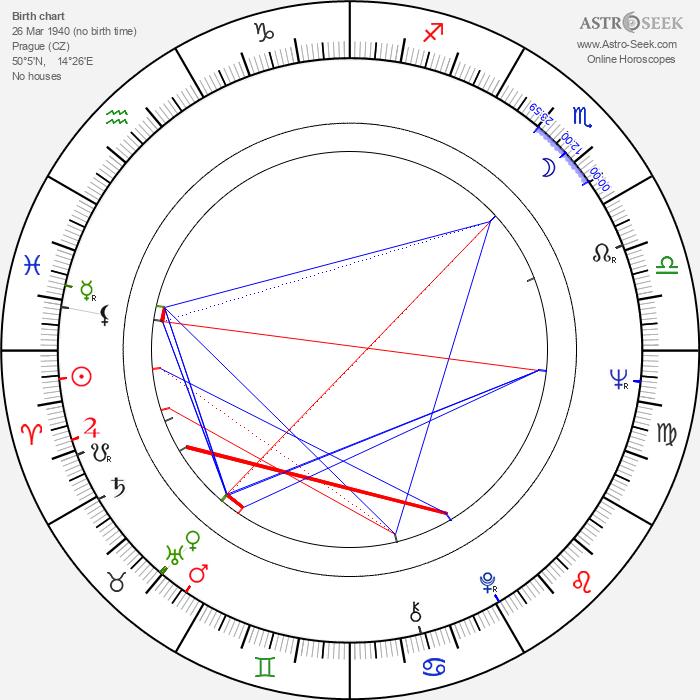 Bohuslav Kalva - Astrology Natal Birth Chart