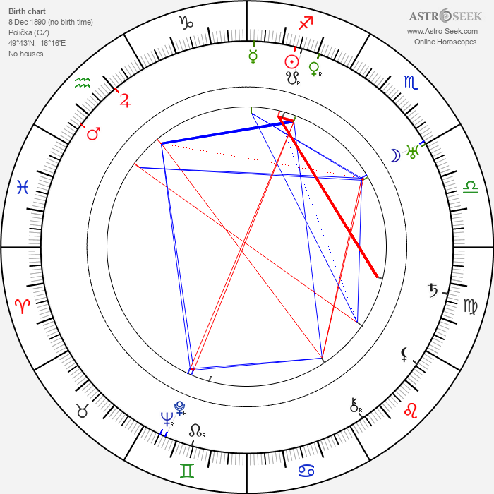 Bohuslav Martinů - Astrology Natal Birth Chart