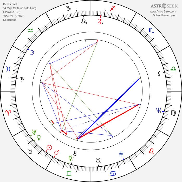 Bohuslav Musil - Astrology Natal Birth Chart